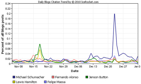 Graph showing which drivers featured most heavily in Nov and Dec blog posts