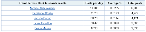 Table showing which drivers featured most heavily in Nov and Dec blog posts